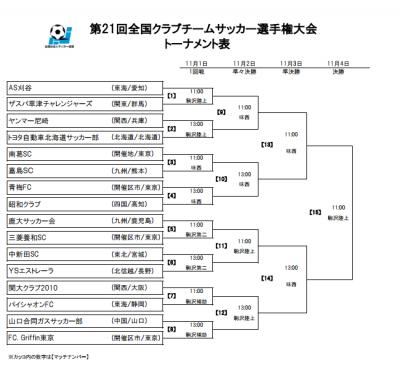 第21回全国クラブチームサッカー選手権大会全国大会トーナメント表