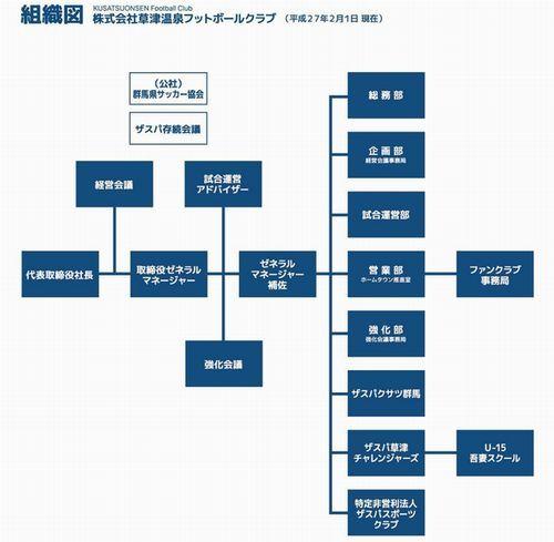 ザスパ組織図